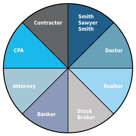 Circle of Advisors | Smith Sawyer Smith